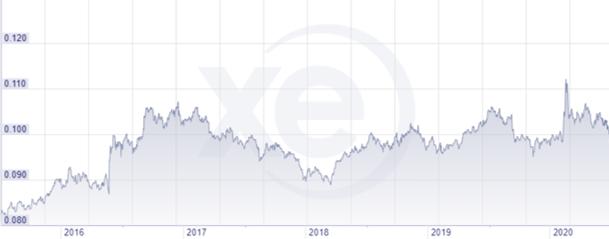 GBP vs HKD-1