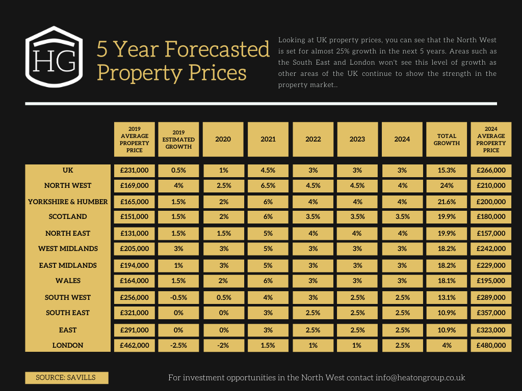 HG Forecasted House Prices