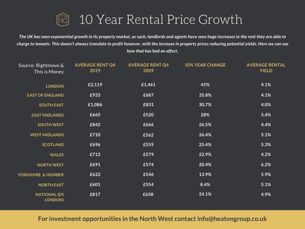 HG Rental Prices (4)